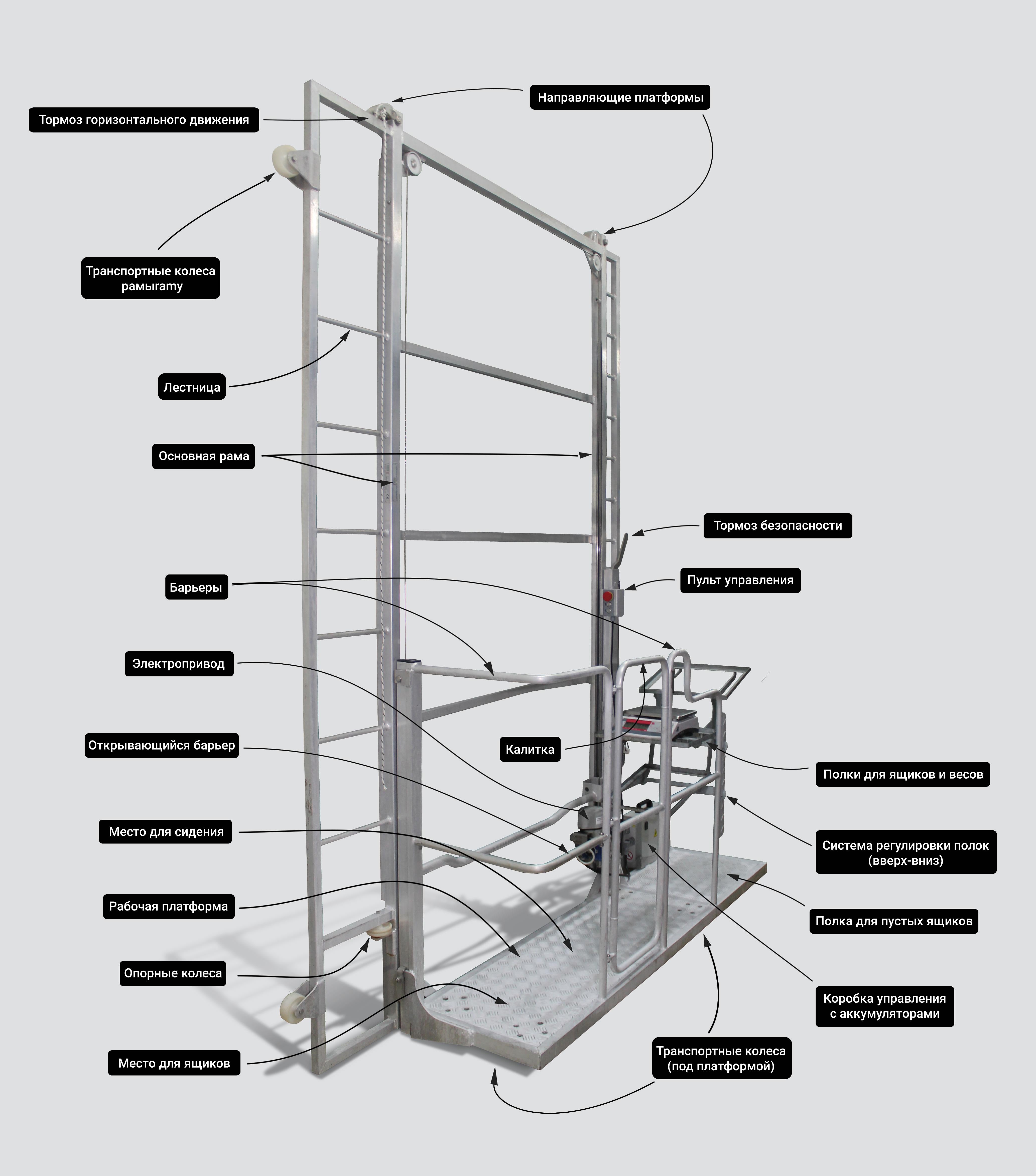 Подробная схема конструкции алюминиевой тележки для сбора грибов серии NEWTON